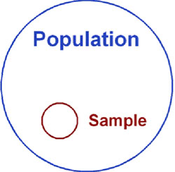 target population and sampling psychology essay Learn how to determine if your sample is giving you the data you need  when  some parts of the target population are not included in the sampled  phone,  paper, in person) can reach individuals that represent that target.
