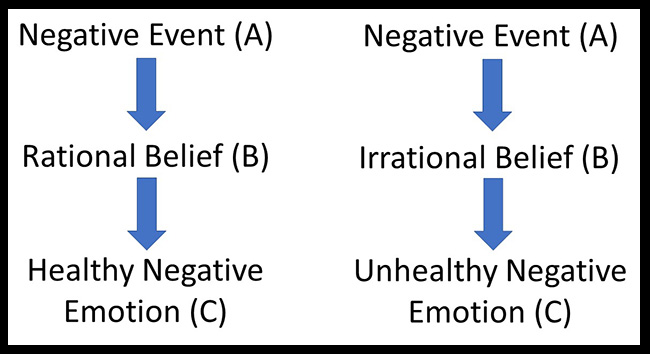 Ellis ABC model of therapy example