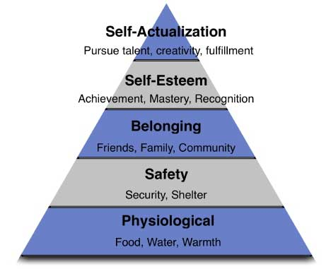 an analysis of the hierarchy of needs by abraham maslow in psychology