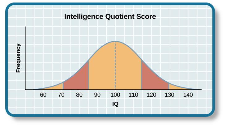 IQ normal distribution bell curve