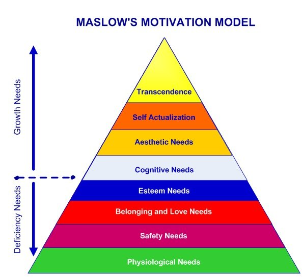 Maslow's Hierarchy of Needs 8 Stage Pyramid