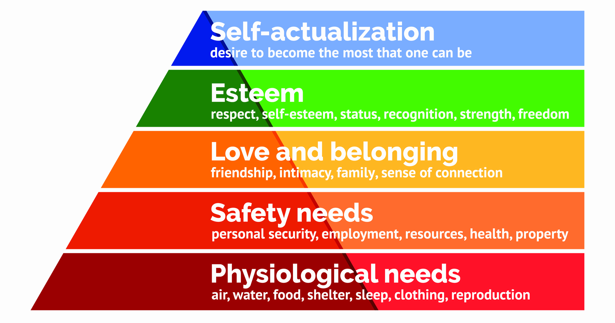 Maslow's Hierarchy of Needs | Simply Psychology