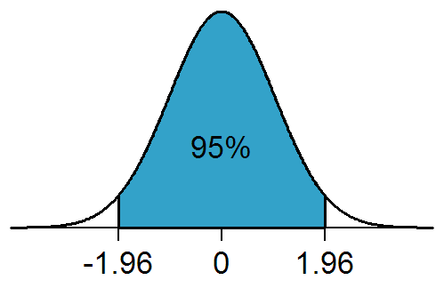 standard normal distribution 1.96
