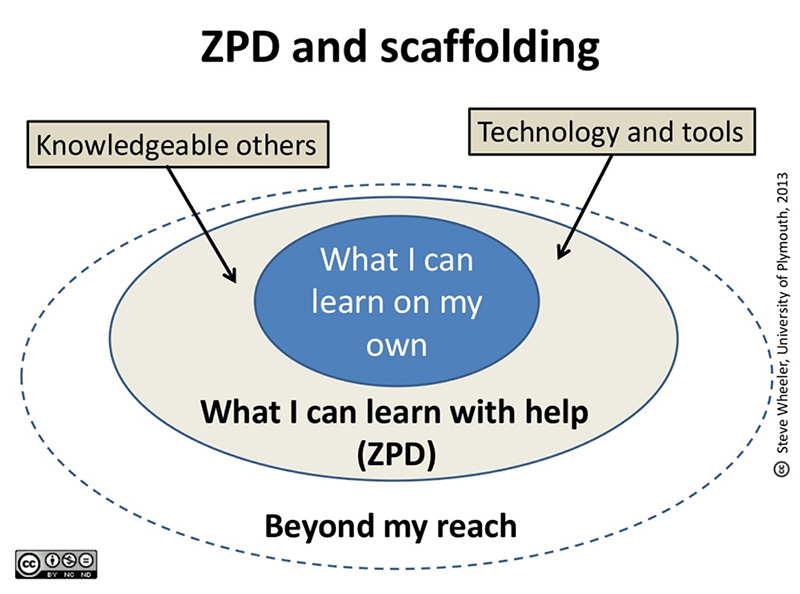 vygotsky zone of proximal development essay (i) vygotsky states cognitive development stems from social interactions from guided learning within the zone of proximal development as children and their the field of second-language acquisition is a subdiscipline of applied linguistics, but also vygotsky's zone of proximal development essay.