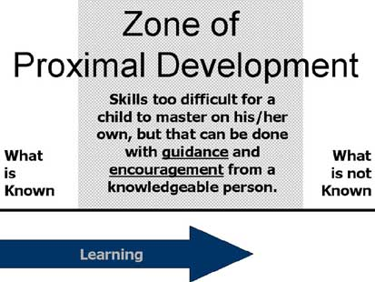 Zone of Proximal Development - Scaffolding | Simply Psychology