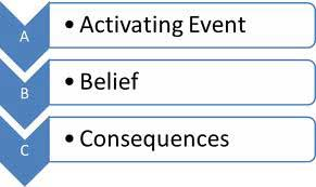 ABC model of cognitive therapy