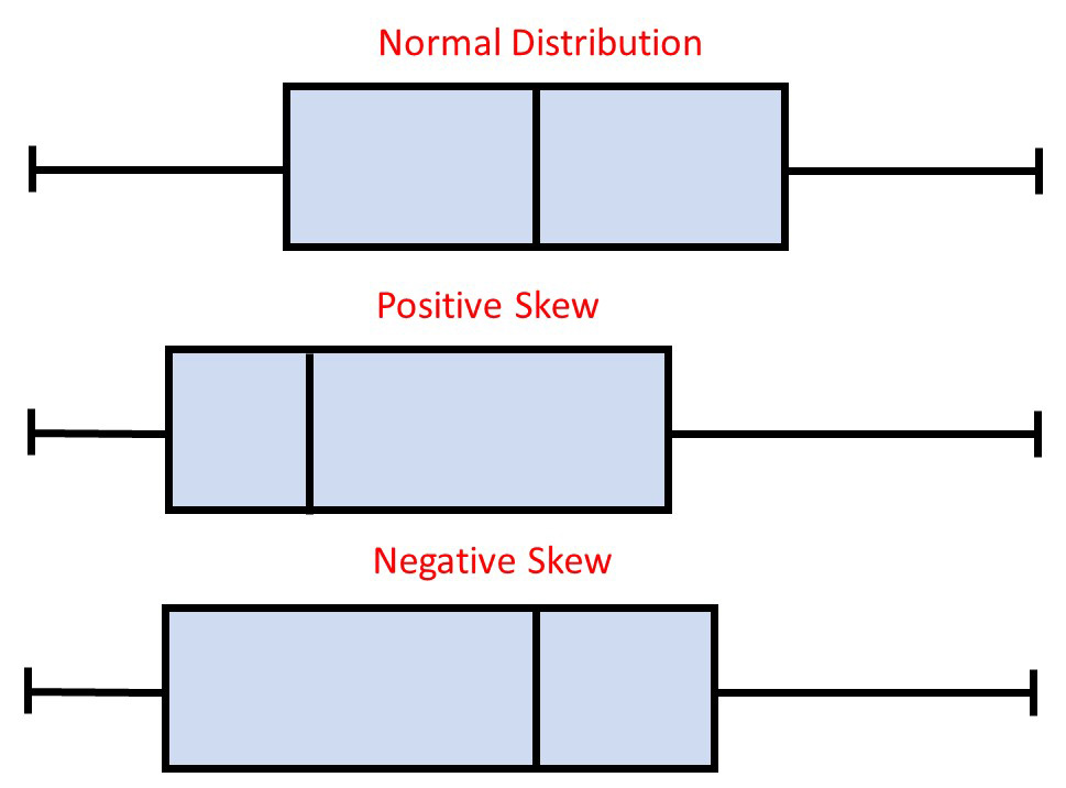 What Does A Box Plot Tell You Simply Psychology