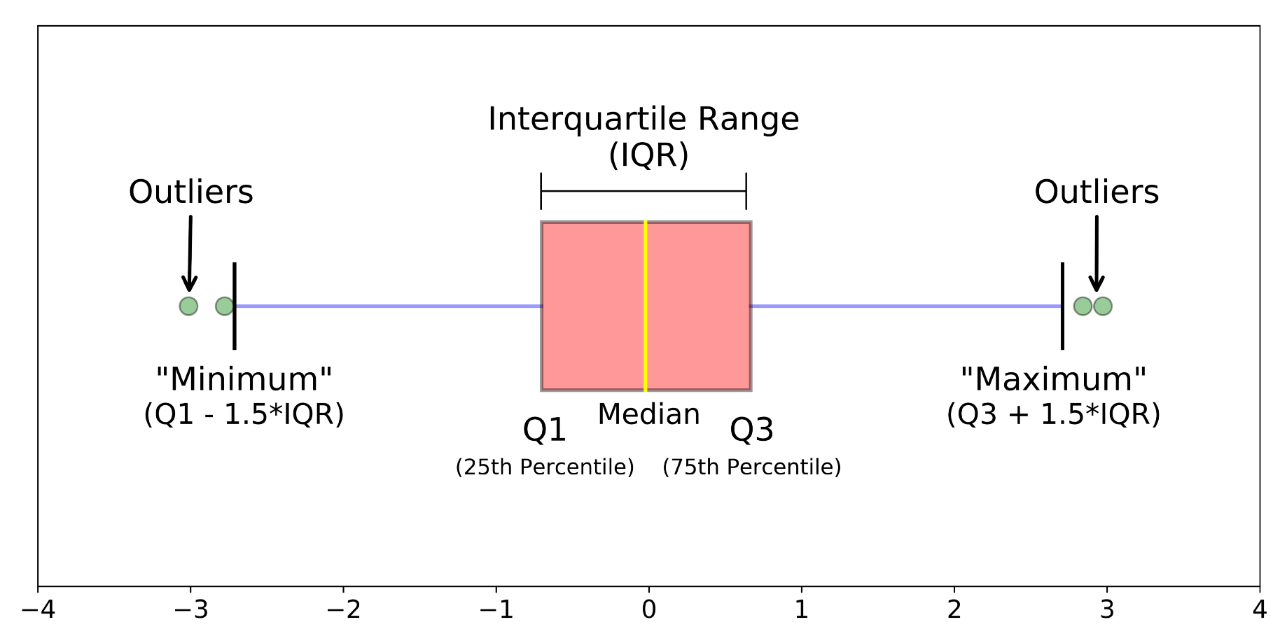 box plot outliers