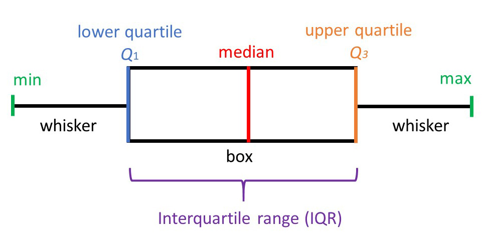 features of a box plot (also called a box and whisker plot)