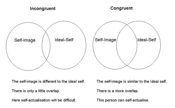 High Self Concept Self Concept | Simply