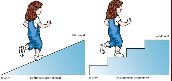 Developmental Psychology | Simply Psychology