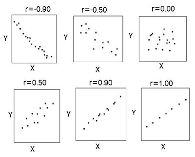 Correlation simply psychology for Correlation coefficient r table