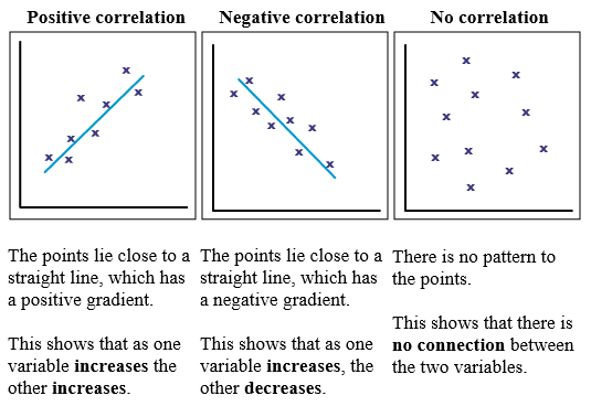 definition of correlation research