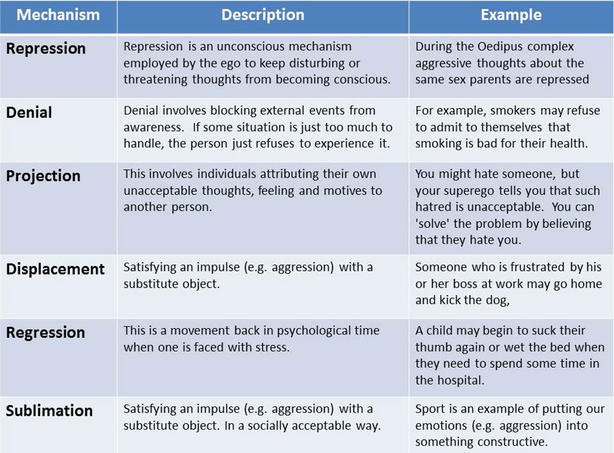 Defense Mechanisms – Defense Mechanisms Worksheet