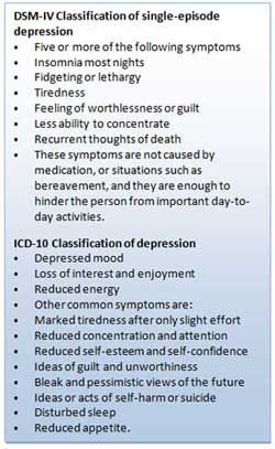 psychological theories of depression simply psychologydsm \u0026 icd symtoms of depression