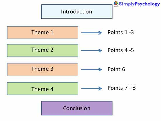 essay structure example - Example Of A Conclusion For An Essay