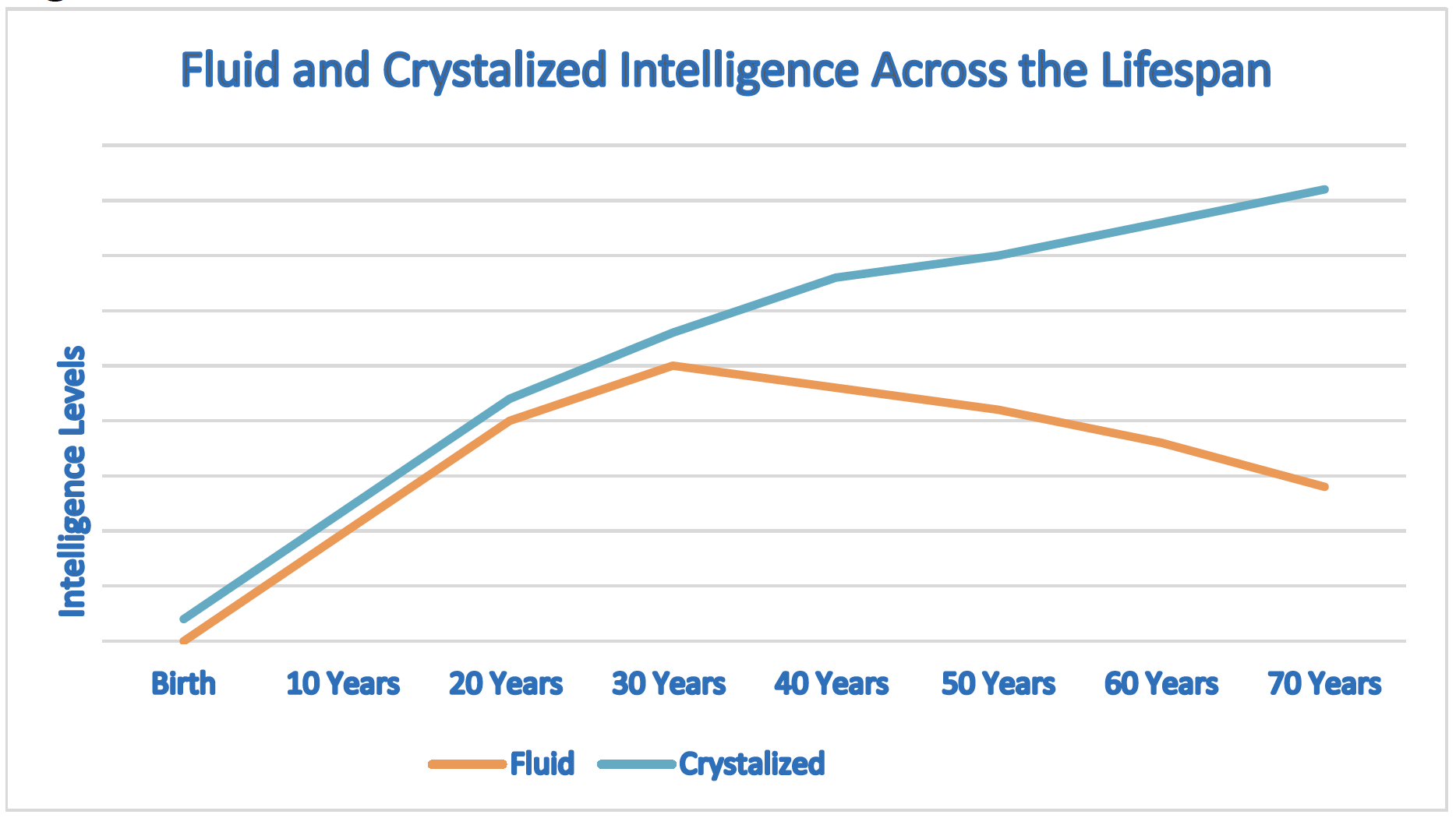 graph showing fluid and crystalized intelligence across the lifespan
