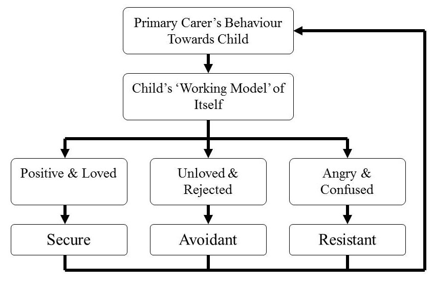 page adult attachment working models relationship quality