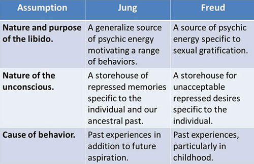 a comparison of unique approaches to personality in sigmund freud and carl jung They may be of use to those looking for some general information about sigmund freud and carl jung's ideas on dreams also see my more detailed lecture notes on freud and on jung freud jung what is basic compensation for waking attitudes and personality: mechanism of dream formation.