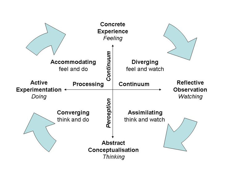 Kolb's Learning Styles and Experiential Learning Cycle | Simply
