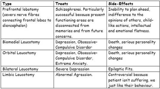 evaluate three approaches to treating a mental disorder psychology essay Outline and evaluate the cognitive  the cognitive model of abnormality suggests that the individual is the cause of the mental disorder  the three biases.