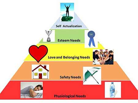 maslow's hierarchy of needs five stage pyramid
