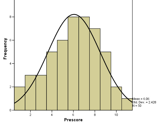 Example of a normal distribution curve overlaid on histogram