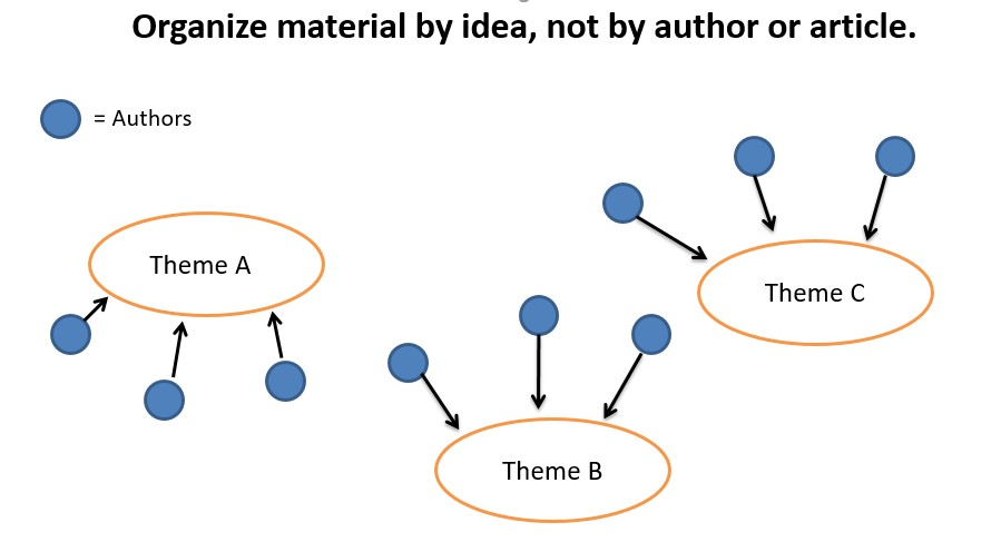 synthesizing the literature using themes