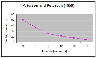 peterson and peterson