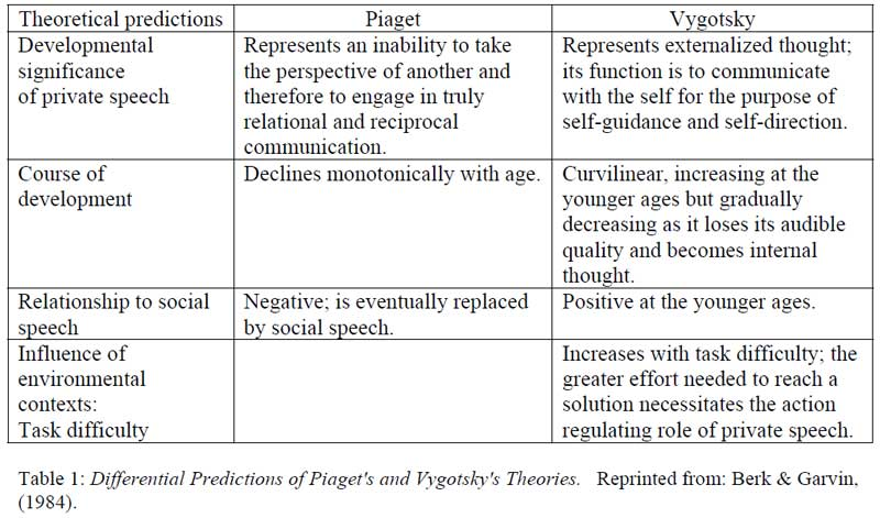 Piaget's and Vygotsky's views on private speech