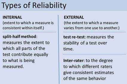 reliability of research Internal consistency reliability is a measure of reliability used to evaluate the degree to which different test items that probe the same construct produce similar results average inter-item correlation is a subtype of internal consistency reliability.
