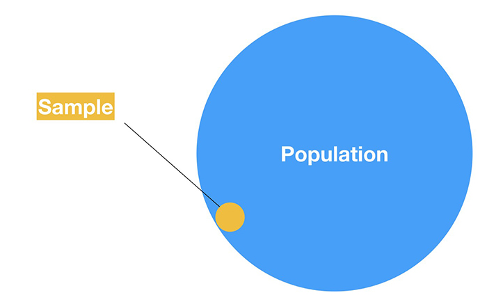 sampling from a population