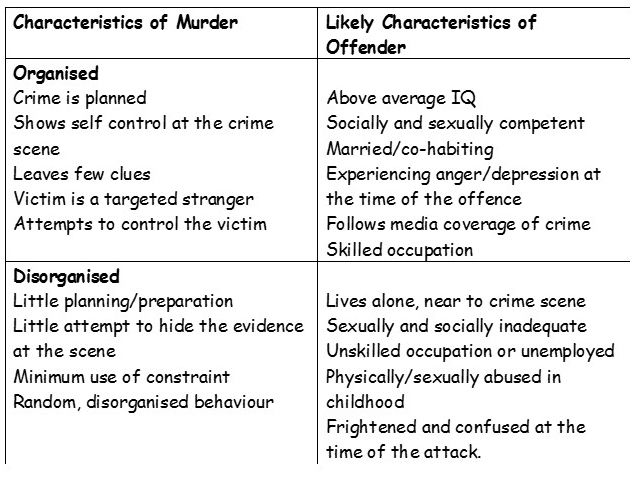 a level psychology forensic psychology revision for psya simply  top down criminal profiling