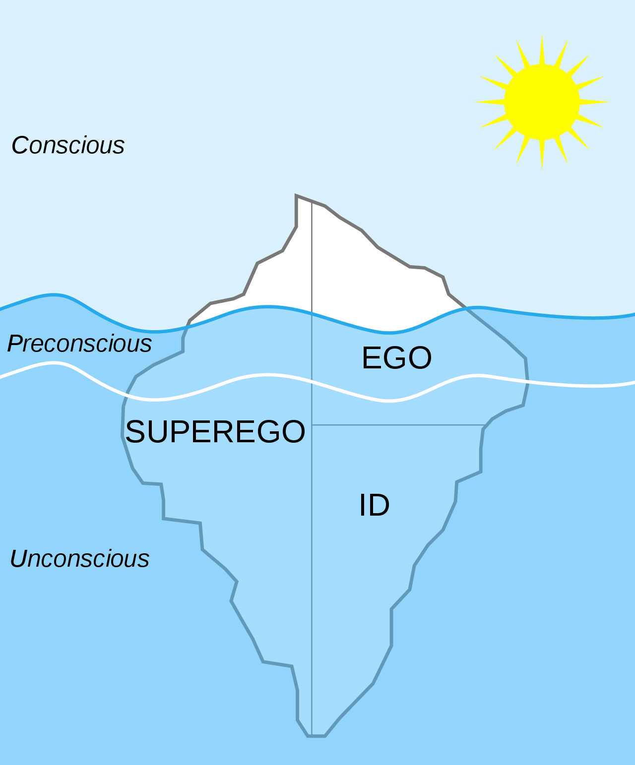 The Psyche - Id - Ego - Superego