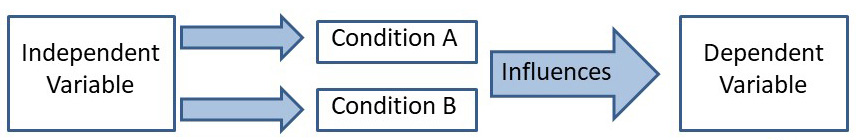 What are Independent and Dependent Variables? | Simply
